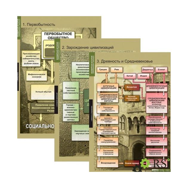 Компл, таблиц, Всемирная История (Обобщающие таблицы) (5 табл) + Методика