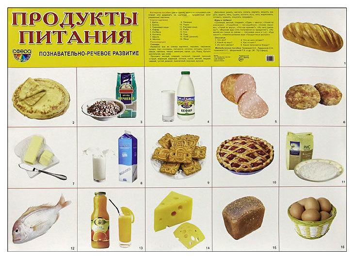Картинки по теме продукты питания