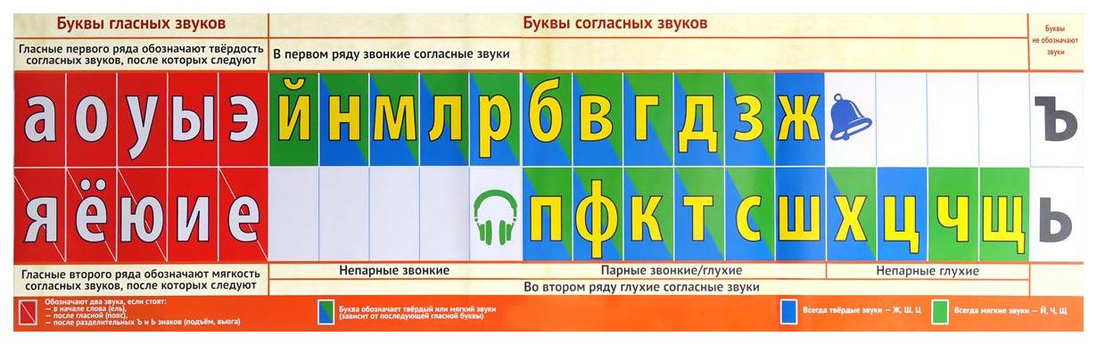 Купить Наглядное пособие для начальной Школы лента Букв, Сфера, Подготовка к школе