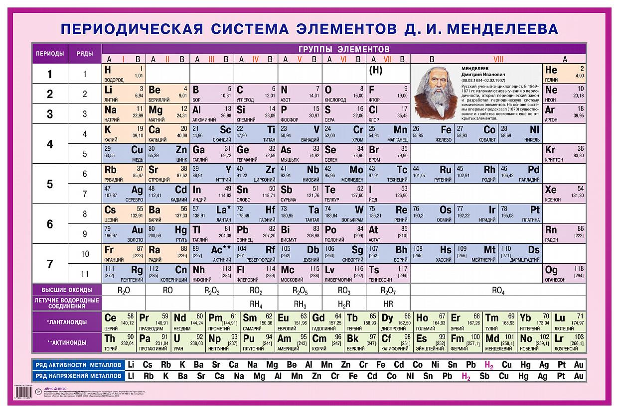 Химическая таблица в картинках