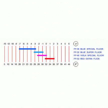Фторовая мазь держания Rode 2019-20 Fast Stick Blue Super -1C°... -3C°