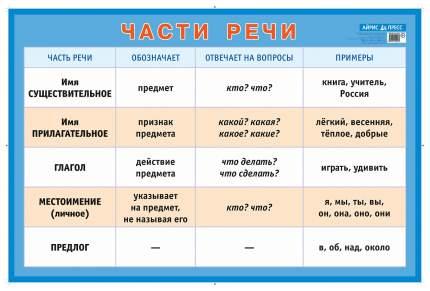 Части речи. Наглядное пособие для начальной школы (большой формат)
