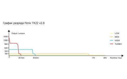 Тактический фонарь Fenix TK22 v.2.0