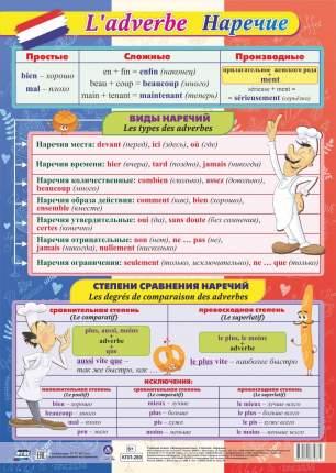 Учебный плакат. Французский язык. Наречие: Формат А2