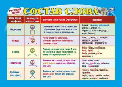 Учебный плакат. Русский язык. Состав слова: Формат А5