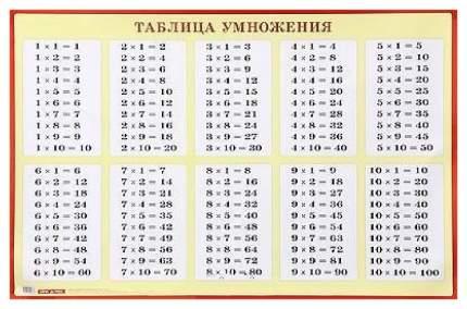 Плакат Айрис-Пресс таблица Умножения для начальной Школы