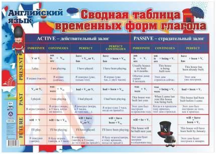 Учебный плакат. Английский язык. Сводная таблица временных форм глагола