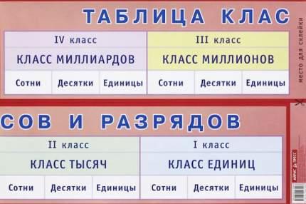 Нп. таблица классов и Разрядов. для начальной Школы.