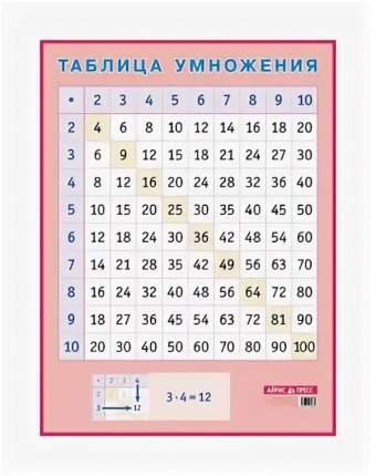 Нп. таблица Умножения. для начальной Школы А2.