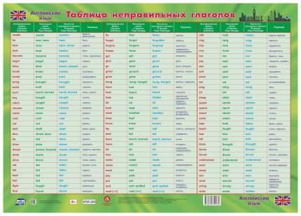Учебный плакат. Английский язык. Таблица неправильных глаголов: (Формат А2)