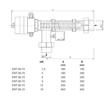 Behncke, Электронагреватель Behncke EWT 80-70/3 3 кВт 400В с термостатом, AQ2561