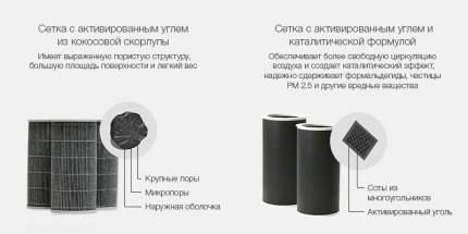 Фильтр для воздухоочистителя Xiaomi Mi Air Purifier Filter S1