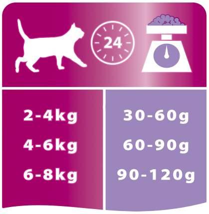 Сухой корм для кошек PRO PLAN Delicate, при чувствительном пищеварении, индейка, 1,9кг