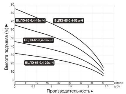 """Скважинный насос """"Vodotok"""" Бцпэ-65-0,4-45М"""