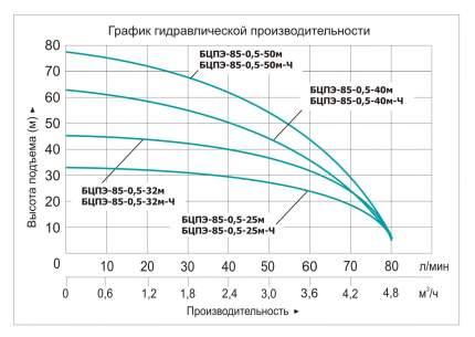 """Скважинный насос """"Vodotok"""" Бцпэ-85-0,5-40М-Ч (D-85Мм)"""
