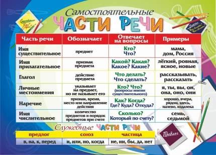 """Учебный плакат """"Части речи"""": Формат А4"""