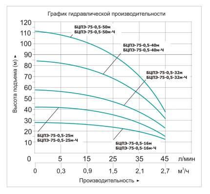 """Скважинный насос """"VODOTOK"""" БЦПЭ-75-0,5-25М-Ч (D-75ММ)"""