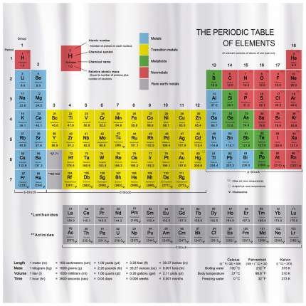 Штора для ванной Tatkraft Periodic Table Textile