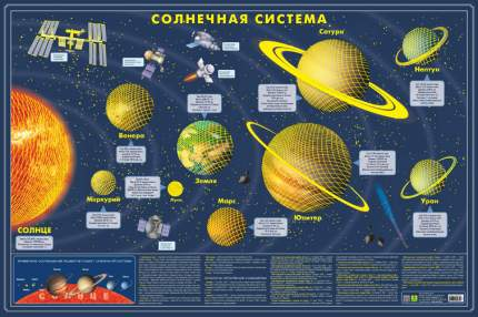 Карта Солнечной Системы. Светящаяся В темноте.Сувенирное Издание. Не Имеет Аналогов
