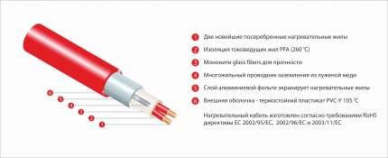 Нагревательный мат Thermo Thermomat TVK-210 9,6