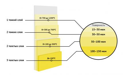Термостойкая антикоррозийная эмаль Elcon до 700° серебристый (520 мл, аэрозоль)