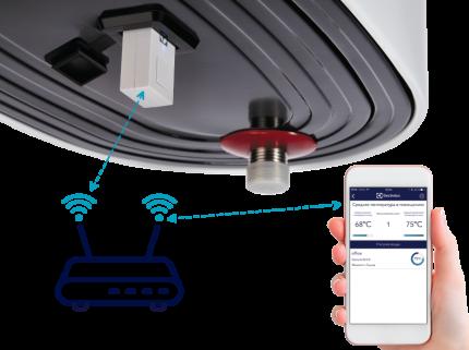 Съемный модуль управления Electrolux ECH/WF-01 Smart Wi-Fi