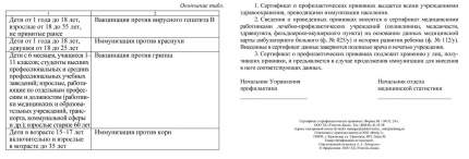Сертификат о профилактических прививках (синий)