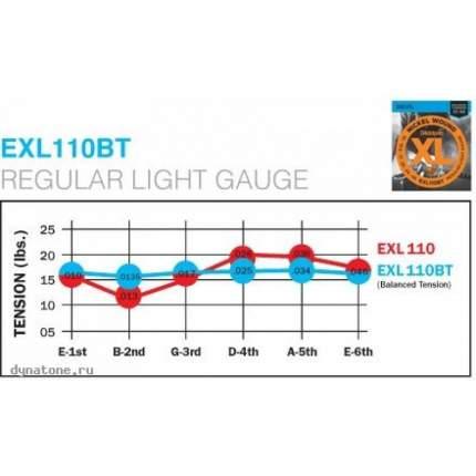 Струны для электрогитары D'ADDARIO EXL110 BT